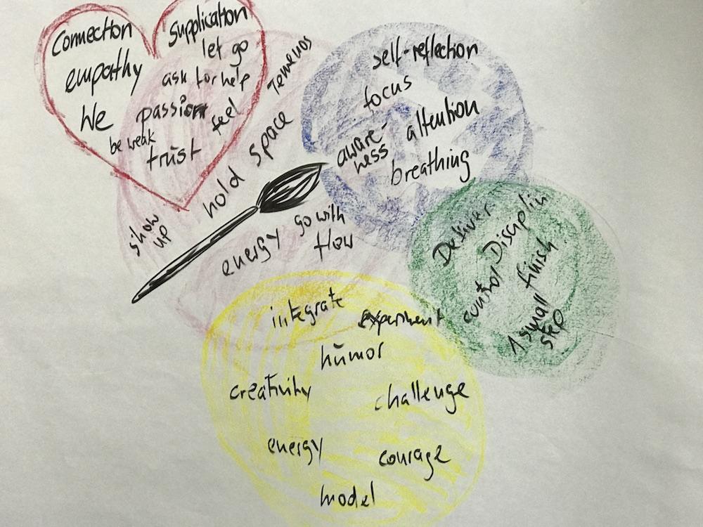 Colourful Leadership Tools